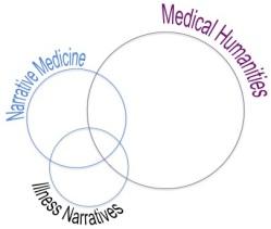 Narrative Medicine vs. Medical Humanities