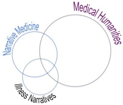 Narrative Medicine vs. Medical Humanities